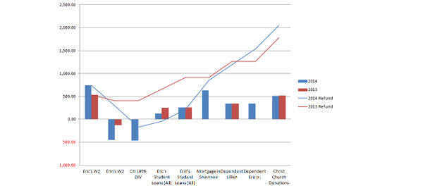 Bar chart with trend lines for refunds for a number of different (unreadable) elements.