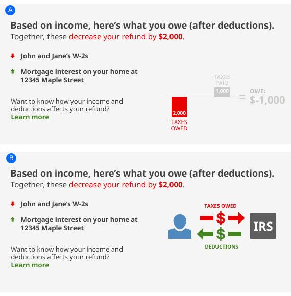 A and B are both titled. Based on income, here is what you owe (after deductions). Together, these decrease your refund by $2,000. A is a bar chart. B shows taxes owed and refunds flowing from the taxpayer to the IRS.