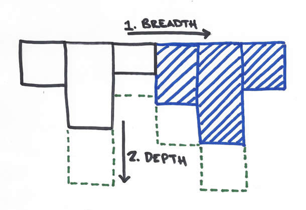 Image showing the flexibility of adding both breadth and depth components of user experience.