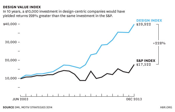 Alt text: A line graph showing visually that the Design Index has grown much faster than the S&P index. Its value ends at $38,922 against $17,522 for the S&P Index.