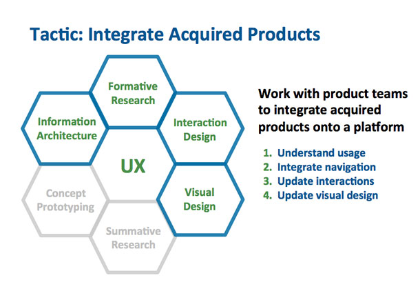 A diagram of tactics to integrate acquired products