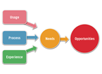 usage, process, experience combine into needs and lead to opportunities
