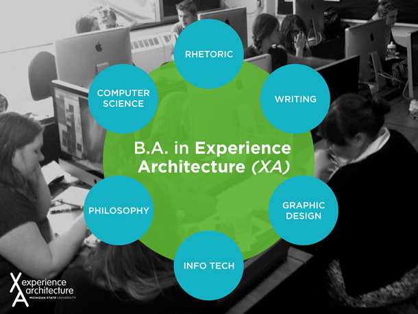 The elements of the B.A. in Experience Architecture program include rhetoric, writing, graphic design, information technology, philosophy, and computer science.
