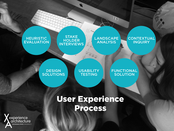 The user experience process as taught in the Experience Architecture program: Heuristic evaluation, stakeholder interviews, landscape analysis, contextual inquiry, design solutions, usability testing, and functional solution.