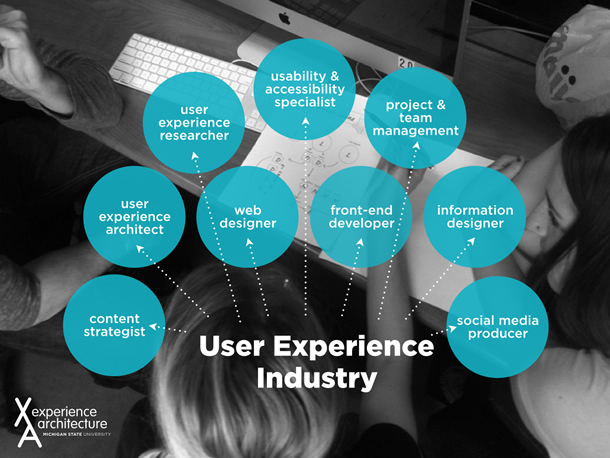 This image contains text that references the user experience industry, as emphasized in the Experience Architecture program: content strategist, user experience architect, user experience researcher, web designer, usability and accessibility specialist, front-end developer, project and team management, information designer, social media producer.