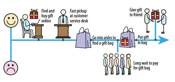 The journey: (High) Find and buy gift online. Fast pickup at customer service desk. Go into aisles to find a gift bag. (Low) Long wait to pay for gift bag. (High) put gift in bag. Give gift to friend.