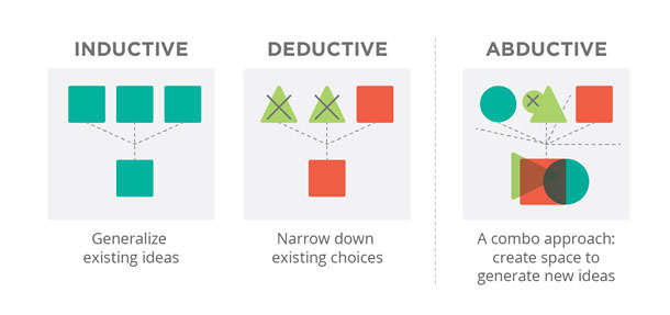 Definitions of the three types of logic. Inductive logic: generalize existing ideas. Deductive logic: narrow down existing choices. Abductive reasoning: a combination approach––create space to generate new ideas.