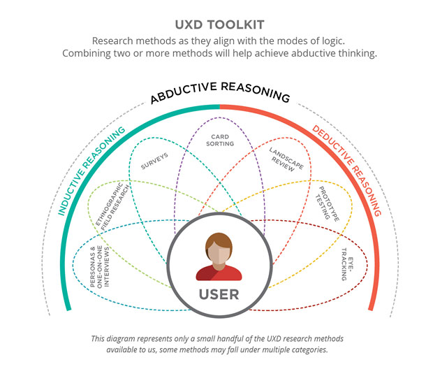 Diagram includes examples of UXD research methods and how they align with the modes of logic. Inductive reasoning includes personas, one-on-one interviews, ethnographic field research, surveys, and card sorting. Deductive reasoning includes card sorting, landscape review, prototype testing, and eye-tracking. Abductive reasoning includes all of the mentioned methods.
