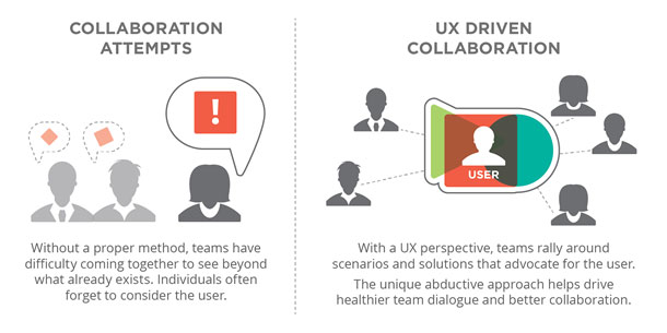 The difference between two types of collaboration. In unguided collaboration, without a proper method, teams have difficulty coming together to see beyond what already exists. Individuals often forget to consider the user. In UX-driven collaboration, teams use a UX perspective and rally around scenarios and solutions that advocate for the user. The abductive approach helps drive healthier team dialogue and better collaboration.