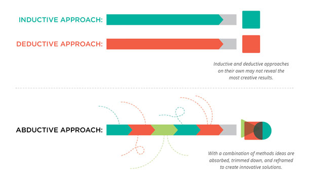 Inductive and deductive approaches are two separate lines side-by-side, signifying that on their own, the approaches may not reveal the most creative results. The abductive approach is both lines combined into one, signifying that with a combination of methods, ideas are absorbed, trimmed down, and reframed to create innovative solutions.