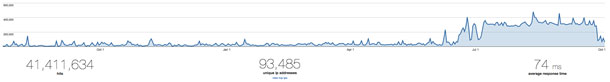 A graph from Google Analytics shows a sharp increase in visits after the launch.