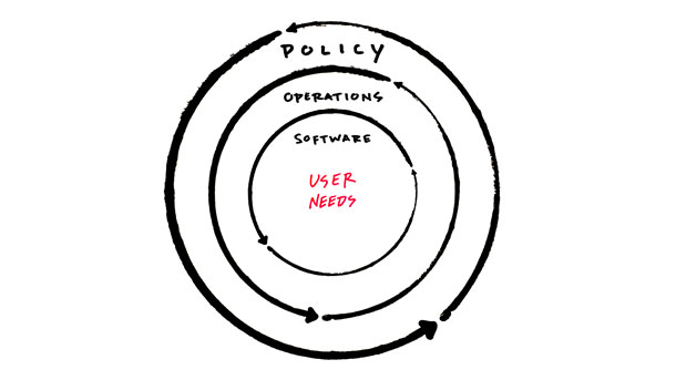 Diagram of concentric rings with user needs in the center, then software, operations, and finally policy in the outer ring.