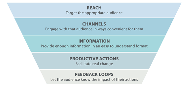 Funnel of engagement showing reach, channels, information, productive actions, and feedback loops.