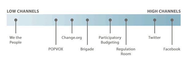 Lowest: We the People. Lower Middle: POPVOX, Change.org, Brigade. Upper Middle: Participatory Budgeting, Regulation Room. Highest: Twitter, Facebook.