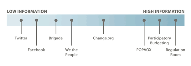 Lowest: Twitter, Facebook. Lower Middle: Brigade, We the People. Upper Middle: Change.org. Highest: POPVOX, Participatory Budgeting, Regulation Room.