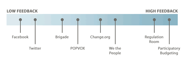 Lowest: Facebook, Twitter. Lower Middle: Brigade, POPVOX. Upper Middle: Change.org, We the People. Highest: Regulation Room, Participatory Budgeting.
