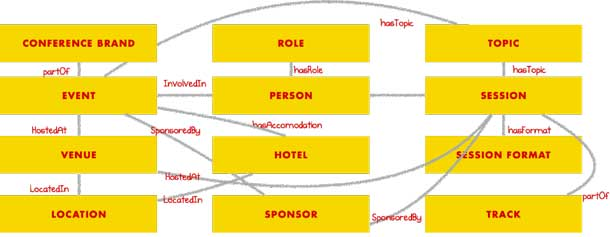 A domain model diagram showing conference concepts and relationships.