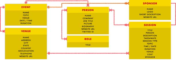 Content model diagram showing how conference content types are related.