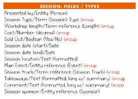 Session content type definition listing field names and types.