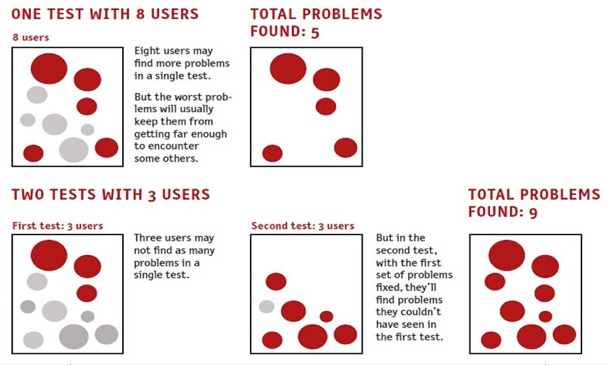 One test with eight users may find more problems in a single text, but the worst problems will usually keep them from getting far enough to encounter some others. Total problems found: five. Two tests with three users may not find as many problems in a single test, but in the second text, with the first set of problems fixed, they'll find problems they couldn't have seen in the first test. Total problems found: nine.