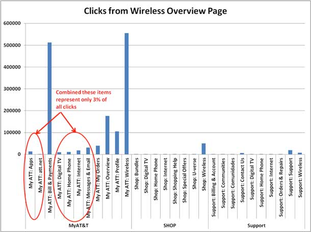 This bar graph generated in Excel shows the number of clicks each link in the secondary global navigation received over a six-month period for wireless-only customers. The links for Apps, Att.net, Digital TV, Home Phone, Internet, and Messages & Email represented only 3% of the total clicks, so we removed those links to reduce the clutter.