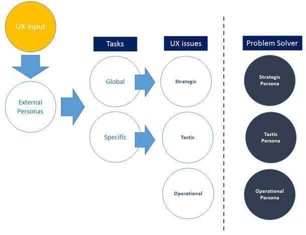 In the diagram, global tasks map to strategic UX issues and personas. Specific tasks may be tactical or operational, mapping to tactical or operational personas.