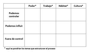 A matrix showing the influence between different roles within an organization (in Spanish).