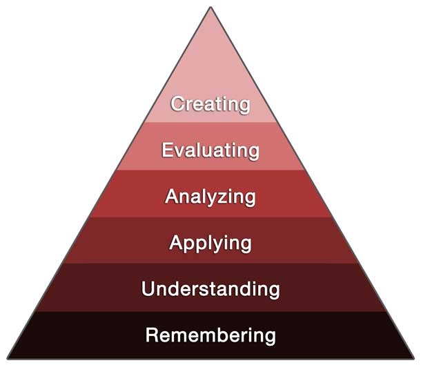 The levels from the bottom are: remembering, understanding, applying, analyzing, evaluating, and creating