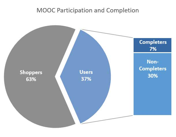 Graph of participation and completion showing 63% shoppers, 30% non-completers, 7% completers.