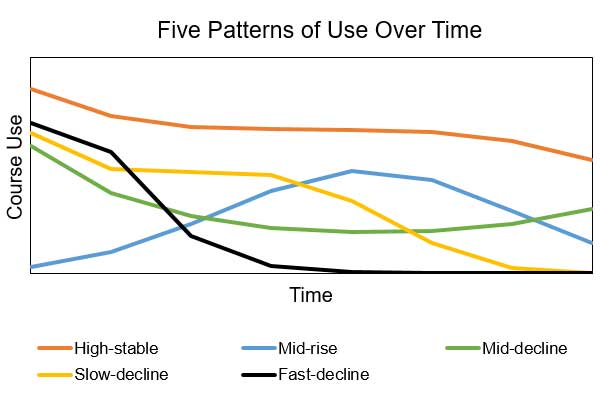 Graph of five different patterns, described above, shown as lines representing course participation.