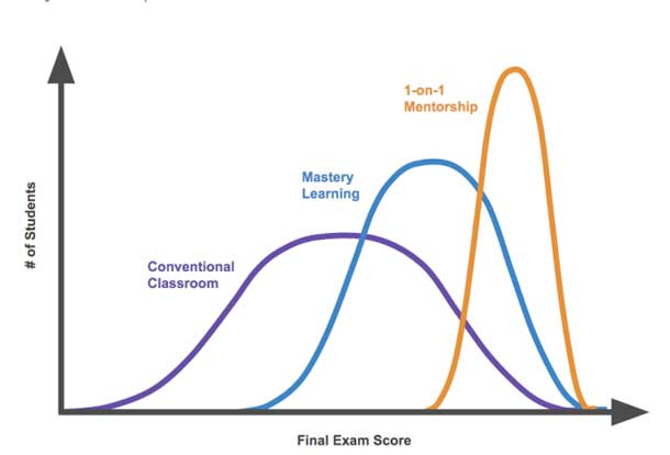 Three curves of final exam scores, showing lower levels for conventional classroom, middle achievement for mastery learning, and highest scores for 1-on-1 mentorship.