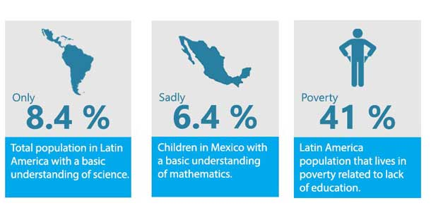 Visualization: Total population in Latin America with a basic understanding of science is only 8.4 percent. Children in Mexico with a basic understanding of mathematics is only 6.4 percent. Percent of the population in Latin America that lives in poverty related to lack of education is 41 percent.