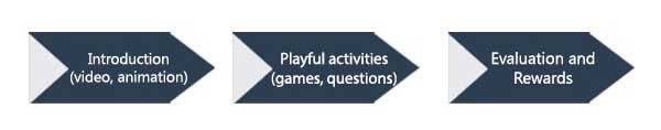 Diagram of the steps used in the testing. Step one, Introduction (video and animation). Step two, Playful Activities (games and questions). Step three Evaluation and rewards.