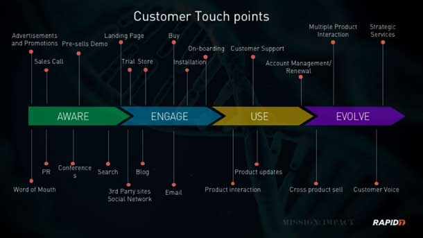 Touchpoints include many kinds of marketing channels from ads, word of mouth to cross-product selling