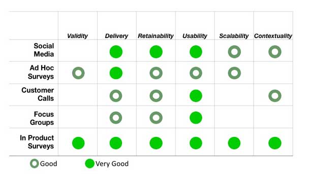 Diagram showing that in-product surveys are very good for all characteristics