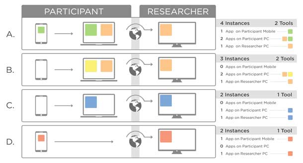 A diagram depicting four researcher-participant software configurations for accomplishing remote mobile user testing. See text for detailed explanation.