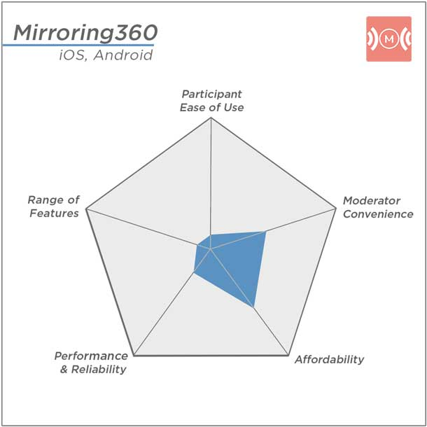 Mirroring360's highest rating: Affordability; Lowest ratings: Participant ease of use and Range of Features