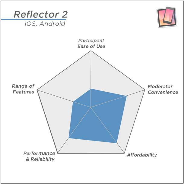 Reflector 2's highest rating: Affordability; Lowest ratings: Participant ease of use and Range of Features