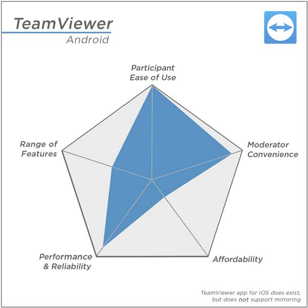 Team Viewer's highest rating: Participant ease of use; Lowest rating: Affordability