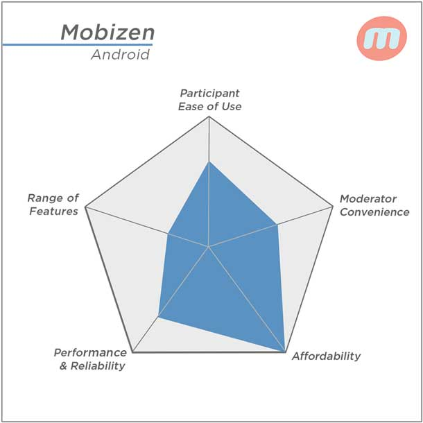 Mobizen's highest rating: Affordability; Lowest rating: Range of Features