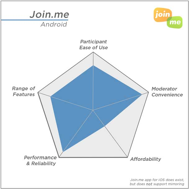 Join.me's highest ratings: Performance and Moderator Convenience; Lowest rating: Affordability