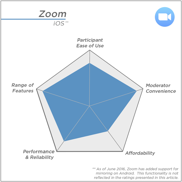 Zoom's highest ratings: Range of Features and Moderator Convenience; Lowest rating: Affordability