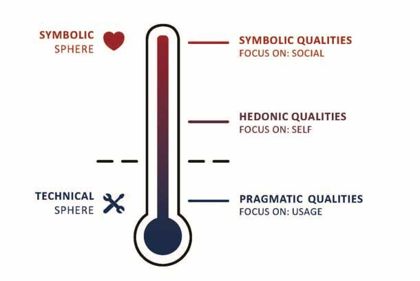 Spectrum of the two spheres as a thermometer. Bottom: Technical sphere and pragmatic qualities which focus on usage. Middle: Hedonic qualities which focus on self. Top: Symbolic sphere with symbolic qualities that focus on social.