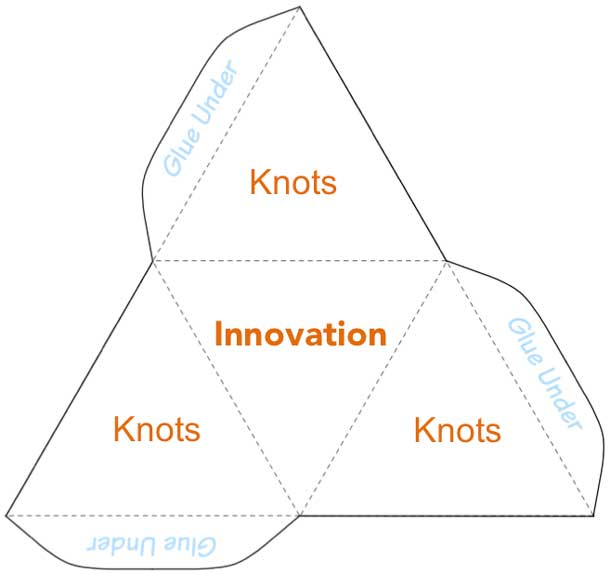 An innovation tetrahedron that can be printed on paper. The printed tetrahedron can be folded and glued together to create artifacts that have the core innovation at the base with surrounding knots of information.