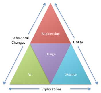 A pyramid showing axes of explorations, behavioral changes, and utility. Inside the pyramid are connections between local communities of collaborating designers, artists, engineers, and scientists.