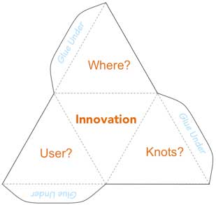 For example, An innovation tetrahedron printed on paper that can be folded and glued together to form the core innovation showing users, where it will be used, and another knot of innovation.
