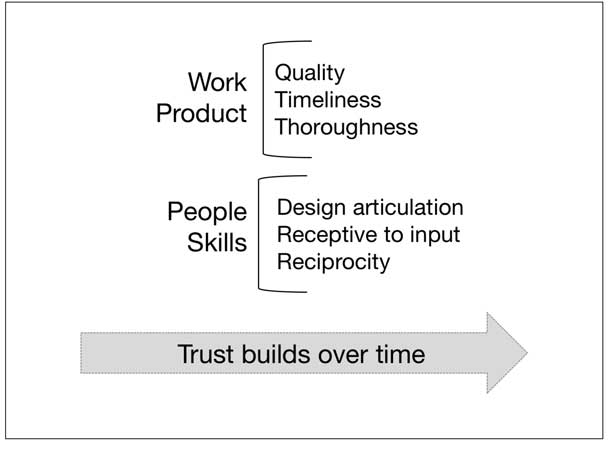 Trust is built over time from work products (quality, timeliness, thoroughness) and people skills (articulation, receptivity, and reciprocity)