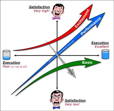 A 2x2 diagram with Satisfaction (vertical, low to high) and Execution (horizontal, poor or not at all to excellent). Three outcomes are shown as arrows with Excitement, Performance and Basic.