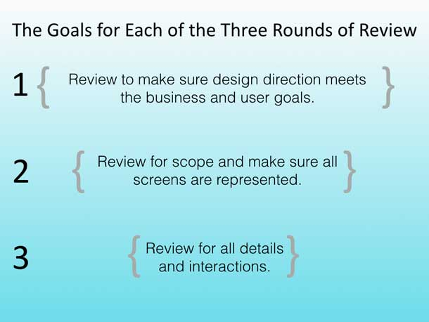 Three key goals for each round of review listed here. First Review to make sure design direction meets the business and user goals. Second, Review or scope and make sure all screens are represented. Third, Review for all details and integrations.