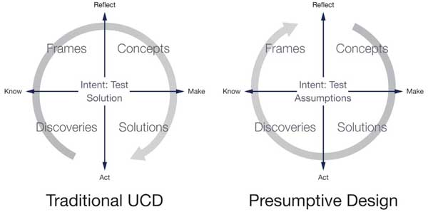 Image contrasting Traditional UCD and Presumptive Design